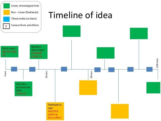 Assign 27 timelines