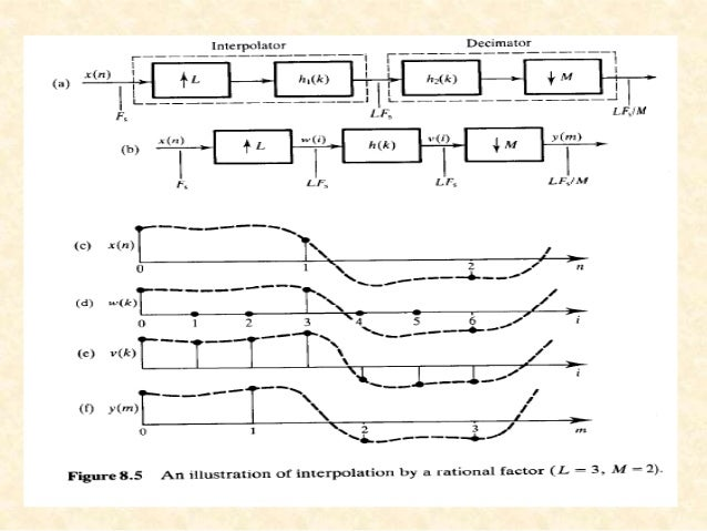 multirate signal processing 1 basic multirate operations 2 interconnection of building blocks multi-rate signal processing electrical & computer engineering university of maryland, college park.