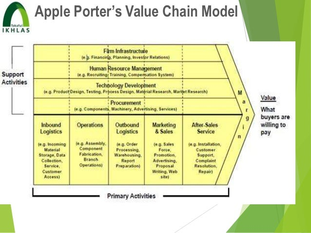 porter s value chain analysis of hdfc bank Hdfc bank's supply chain management team offers financial solutions for suppliers as well as dealers and distributors of large corporates our dedicated supply chain team offers a range of structured as well as regular facilities to enable you to meet funding requirements in a timely and cost efficient manner in addit.