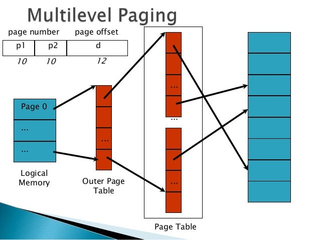 ... Table Desired Page; 5. Advantages Of Multi Level ...
