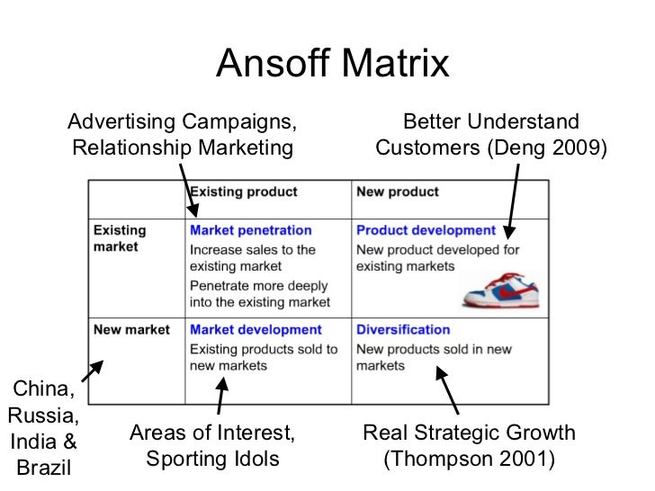 virgin blue ansoff matrix Coca-cola: ansoff matrix  what is clear with ansoff's matrix is the  coca-cola has had little need to diversify relative to the virgin brand which.