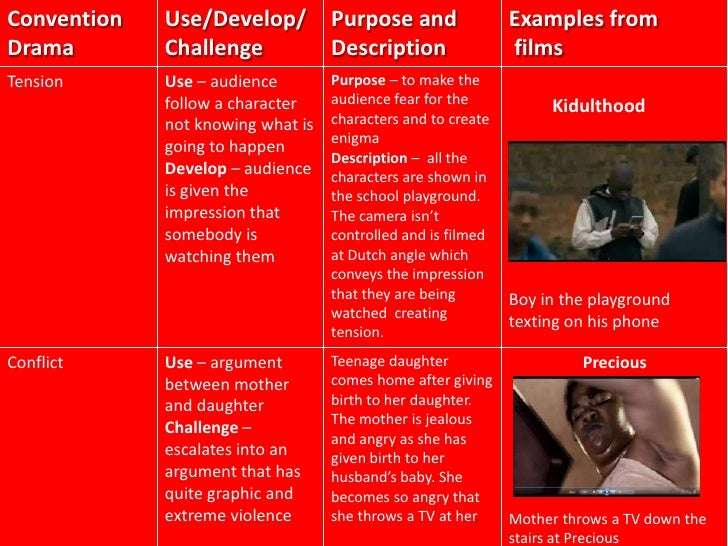 Convention   Use/Develop/          Purpose and                Examples fromDrama        Challenge             Description ...