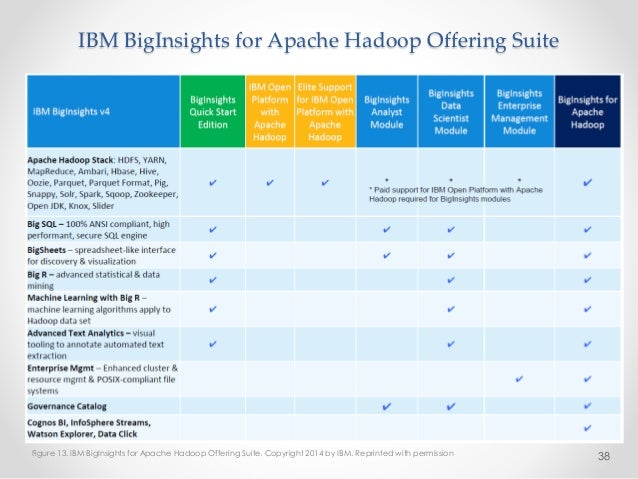 Building A Big Data Platform With The Hadoop Ecosystem