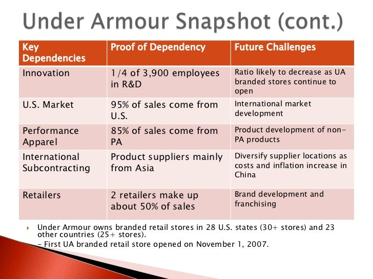 armour garments company case analysis Under armour company profile - swot analysis: under armour inc, a us-based producer and retailer of performance sportswear, generated astonishing.