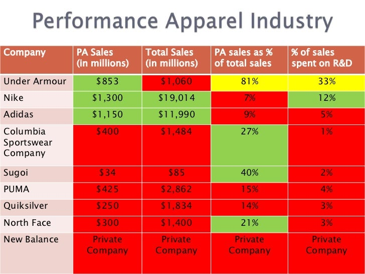 c89bcefc823cc2 Assignment%20 2 Under Armour Competitor And Market Analysis