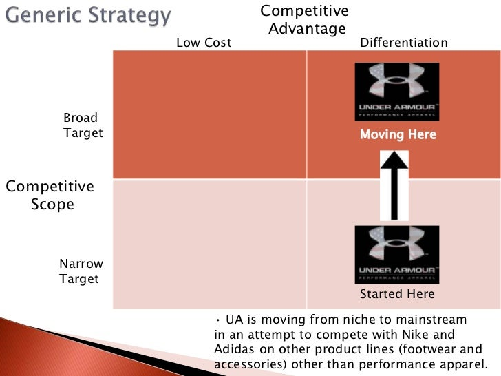 adidas generic strategy One way to do that is by using porter's five forces model to break them down  nike and adidas,  porter identified three generic strategies that can be .