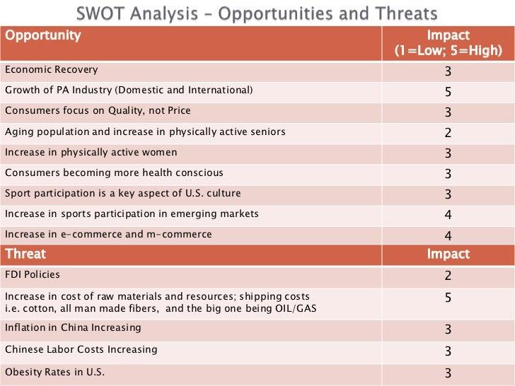 Under Armour SWOT & PESTLE Analysis - SWOT & PESTLE.com
