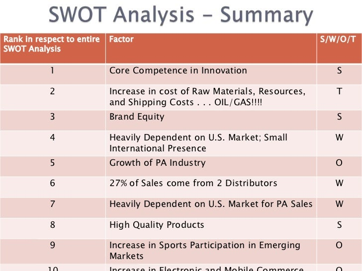 i t assignment of swot analzys Financial analysis report bauhaus & it (financial year 2010/2011) content 1) summary 2) company background 3) industry outlook 4) ration analyses 5) limitation on.
