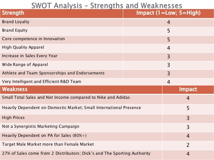 under armour swot Free essay: case study: under armour swot analysis s – strength under  armour can became the first in us is because they have great.