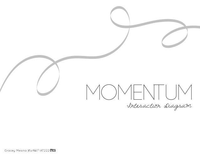 momentum                                         Interaction DiagramGracey Mesina 301115667 IAT222 E103