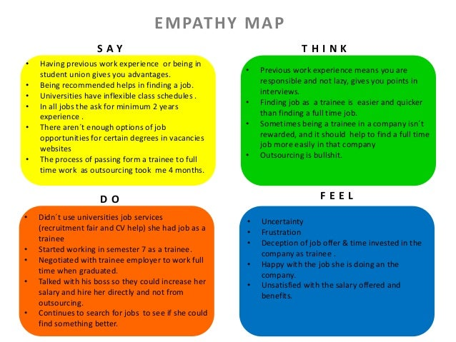Design Thinking Empathy Map And Problem Statement