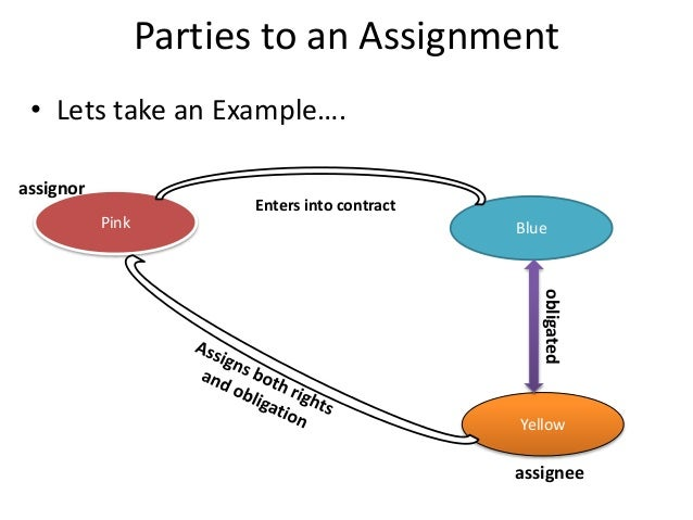 what is assignment of contract