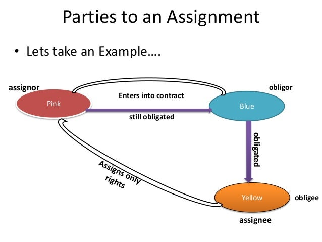 Assignment of contract performance – Assignment of Contract