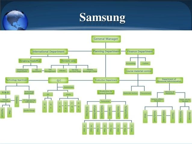 flow chart organizational structure