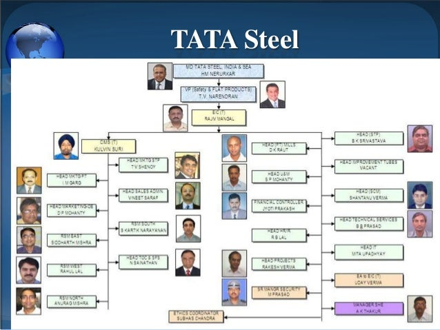 organiational tata View nick harrison's profile  year working for tata steel  change programmes across geographical and organiational boundaries and providing.