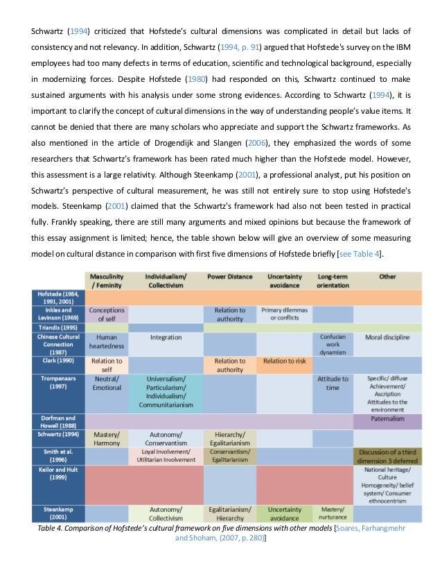 Limitations Of Schwartz Value Theory Essay - image 5