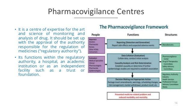 Assignment on pharmacovigilance