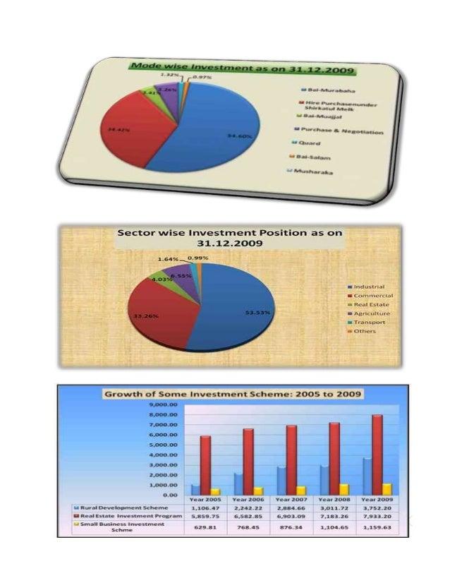 Bank Industry Analysis of Bangladesh Essay