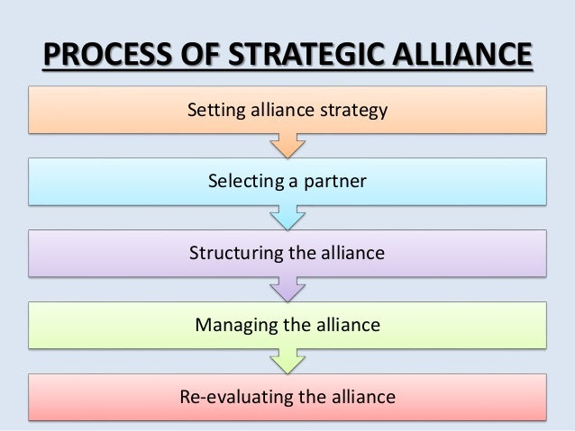 Strategic Alliances Embodies Five Characteristics