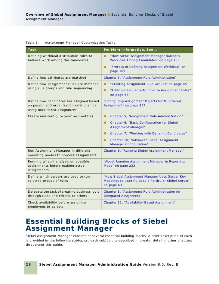 siebel assignment manager Team of 50 siebel experts can help you upgrade crm to the latest innovation  packs, enhance open ui, and help reach your crm goals.