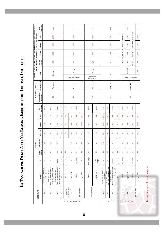Assilea novit leasing 2014 - Come accatastare un immobile ...