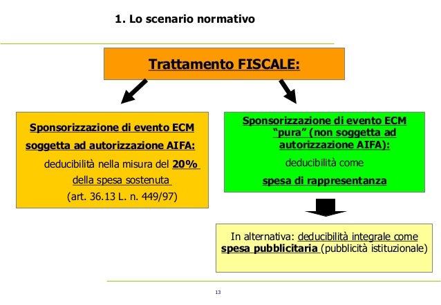 13 1. Lo scenario normativo Trattamento FISCALE: Sponsorizzazione di evento ECM soggetta ad autorizzazione AIFA: deducibil...