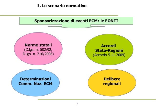 3 1. Lo scenario normativo Norme statali (D.lgs. n. 502/92, D.lgs. n. 216/2006) Sponsorizzazione di eventi ECM: le FONT...