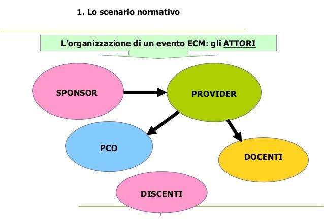 4 1. Lo scenario normativo SPONSOR L'organizzazione di un evento ECM: gli ATTORI PROVIDER PCO DOCENTI DISCENTI