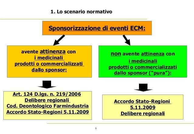 5 1. Lo scenario normativo Sponsorizzazione di eventi ECM: avente attinenza con i medicinali prodotti o commercializzati d...