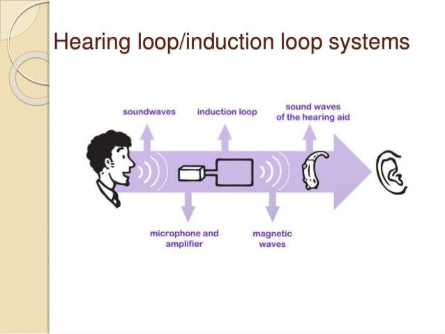 Assistive Technology For Deaf Or Hard Of Hearing
