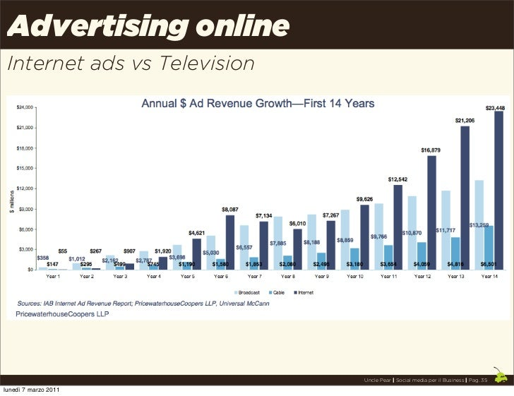 Advertising online Internet ads vs Television                              Uncle Pear | Social media per il Business | Pag...