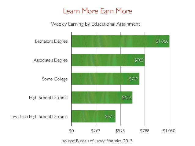 associate degree versus bachelor degree Associate's and bachelor's degrees in accounting lead to different career options and have slightly different coursework associate's programs.