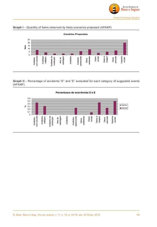 R. Bras. Risco e Seg., Rio de Janeiro, v. 11, n. 19, p. 45-78, abr. 2015/set. 2015 69 Antonio Fernando Navarro Graph I – ...