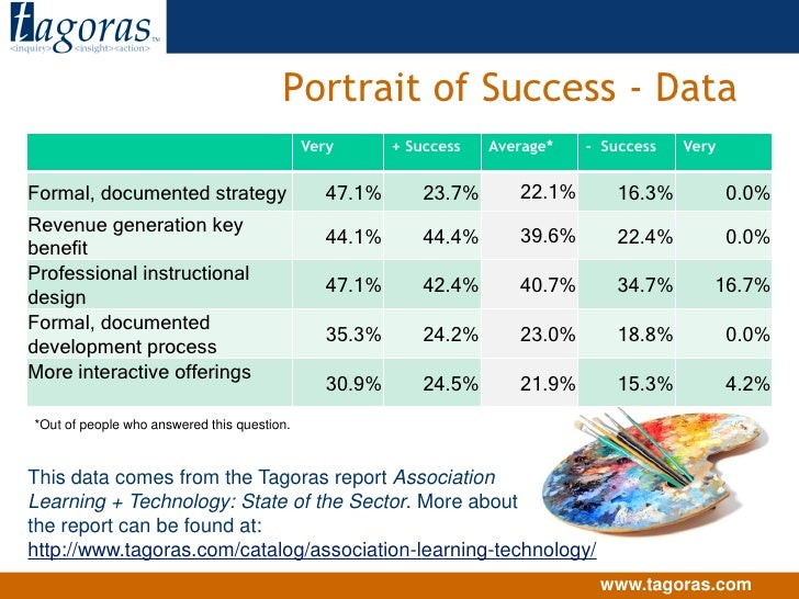 Portrait of Success - Data<br />*Out of people who answered this question.<br />This data comes from the Tagoras report As...