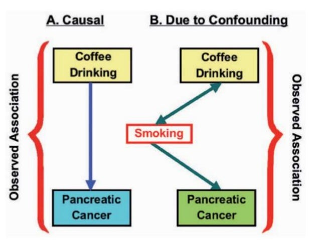 Multifactorial causation:  Alternative causal factors each acting independently. E.g. In lung cancer more than one factor...
