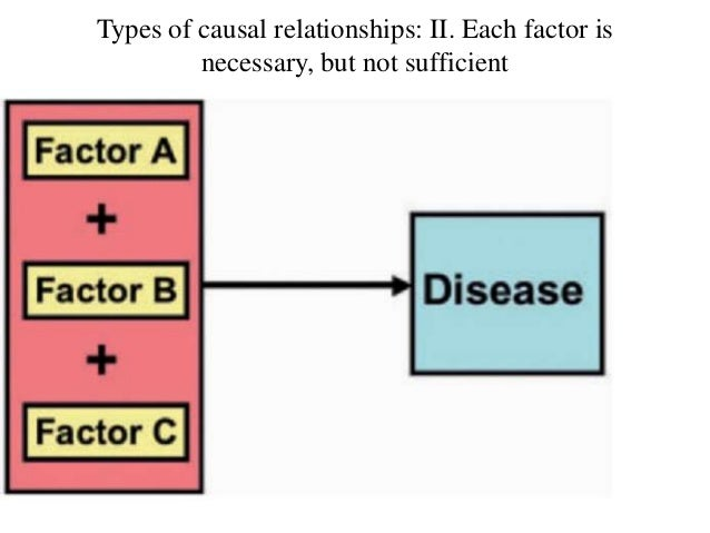 Types of causal relationships: III. Each factor is sufficient, but not necessary