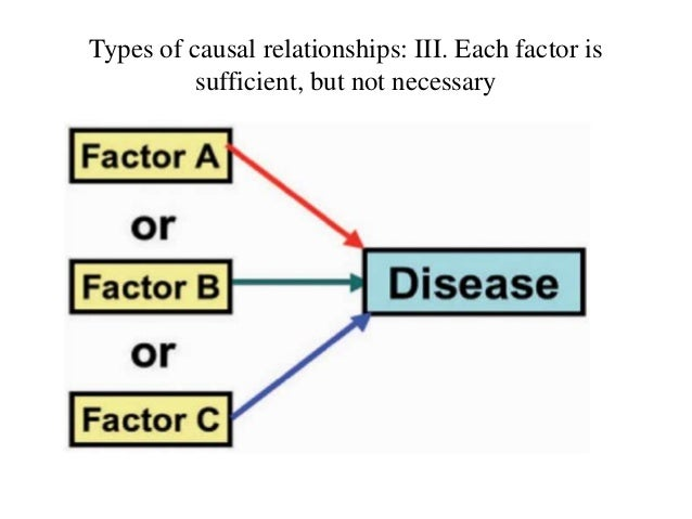 Types of causal relationships: IV. Each factor is neither sufficient nor necessary
