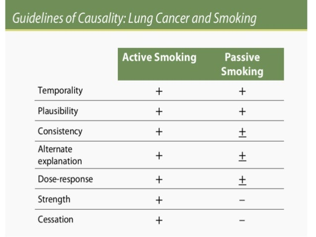 • The lesson has reviewed some of the considerations necessary in making causal inferences relevant to public health • Res...