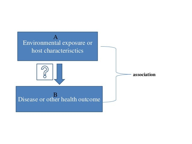 Environmental exposure or host characterisctics Disease or other health outcome association A B
