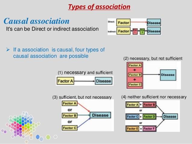 Association Amp Cousation