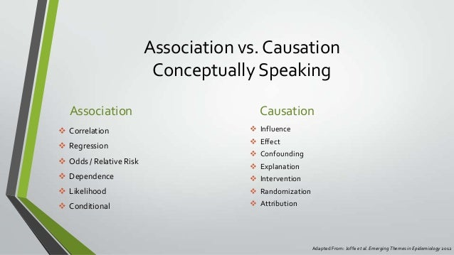 Brief Look At Association Vs Causation
