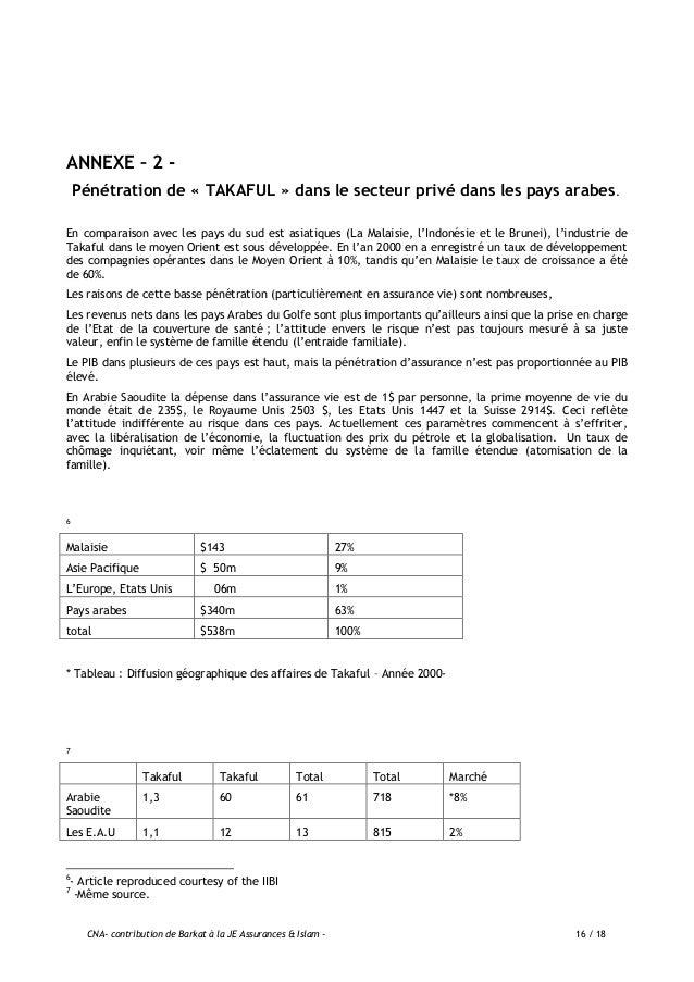 CNA- contribution de Barkat à la JE Assurances & Islam - 17 / 18 Le Qatar - 6 6 153 4% Le Bahreïn - 5 5 134 4% Le Soudan 0...