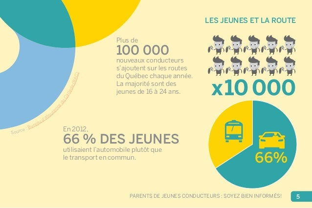 LES JEUNES ET LA ROUTE  x10000  66%  Plus de  100 000  nouveaux conducteurs  s'ajoutent sur les routes  du Québec chaque a...