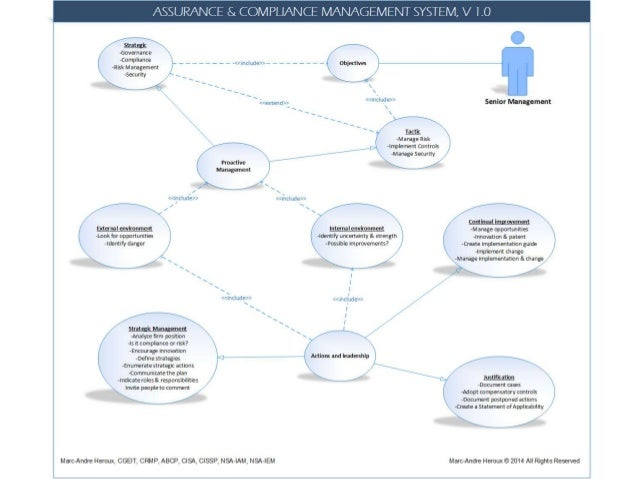 Assurance compliance management system