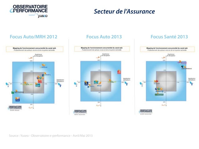 Source:Yuseo-Observatoiree-performance-Avril/Mai2013Secteurdel'AssuranceFocusAuto2013 FocusSanté2013FocusAuto/MRH2012