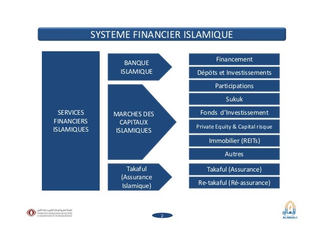 Assurance takaful   - Panorama des modèles  Slide 2