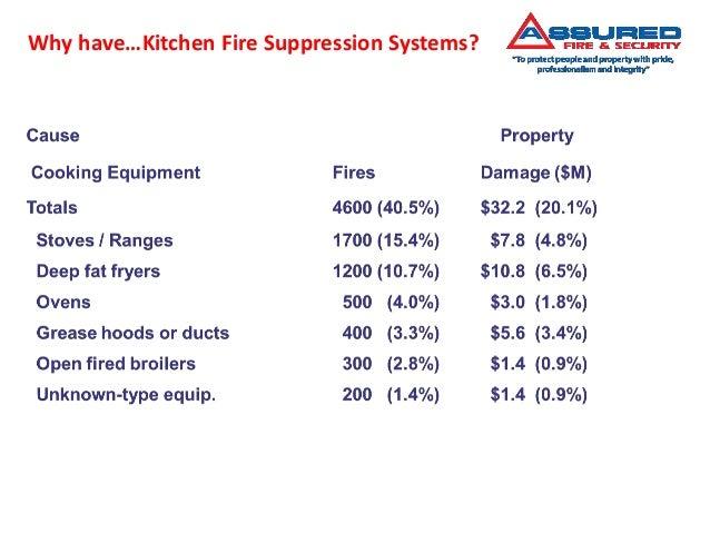 Ansul fire suppression