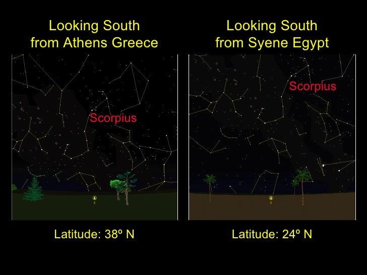 Looking South from Syene Egypt Latitude: 24º N Scorpius Looking South from Athens Greece Latitude: 38º N Scorpius