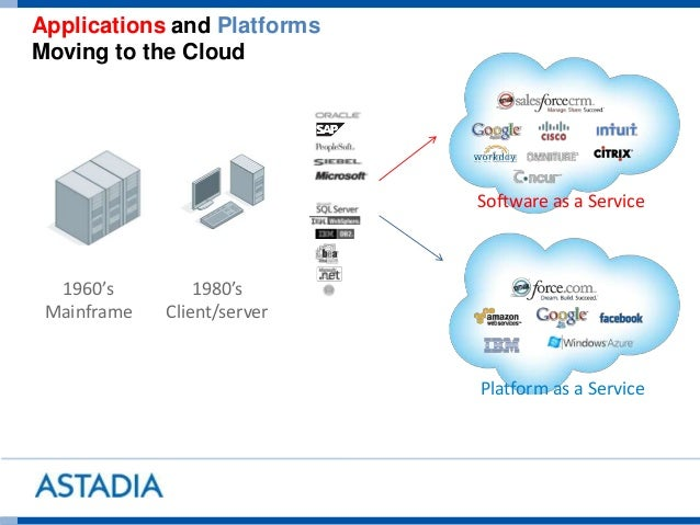 Applications and Platforms Moving to the Cloud 1960's Mainframe 1980's Client/server Software as a Service Platform as a S...