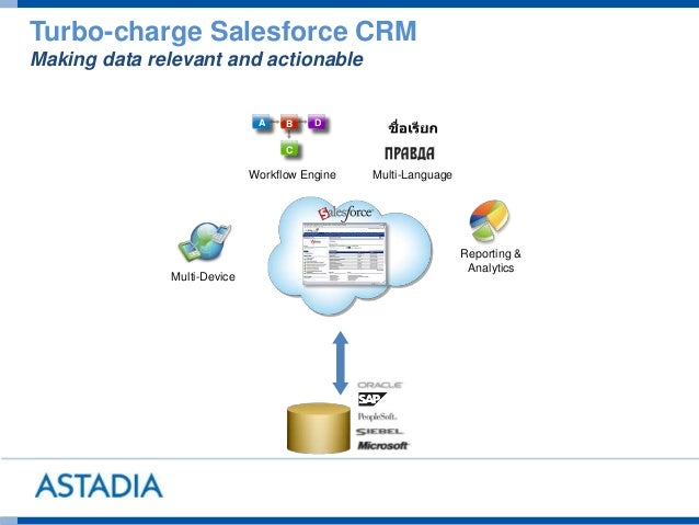 Workflow Engine A B D C Reporting & Analytics Multi-Language Multi-Device Turbo-charge Salesforce CRM Making data relevant...